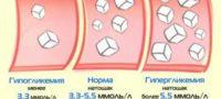 Чем опасны резкие скачки сахара в крови: гипогликемия симптомы первая помощь при внезапном приступе