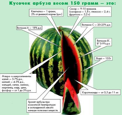 резистентность арбуза к инсулину