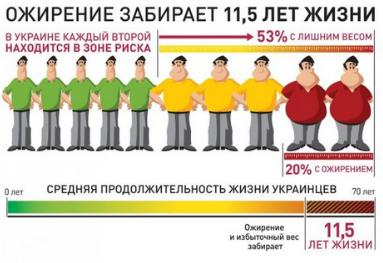 абдоминальное ожирение у мужчин