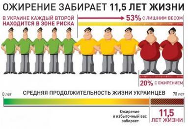 риски при ожирении