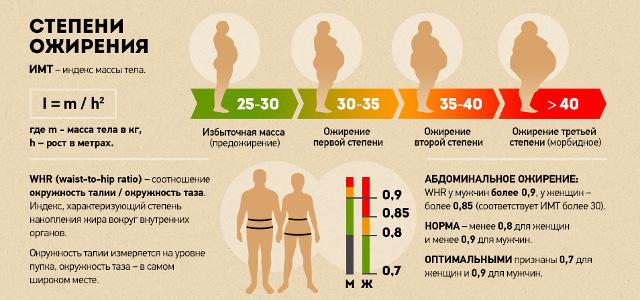 Ожирение степени по имт